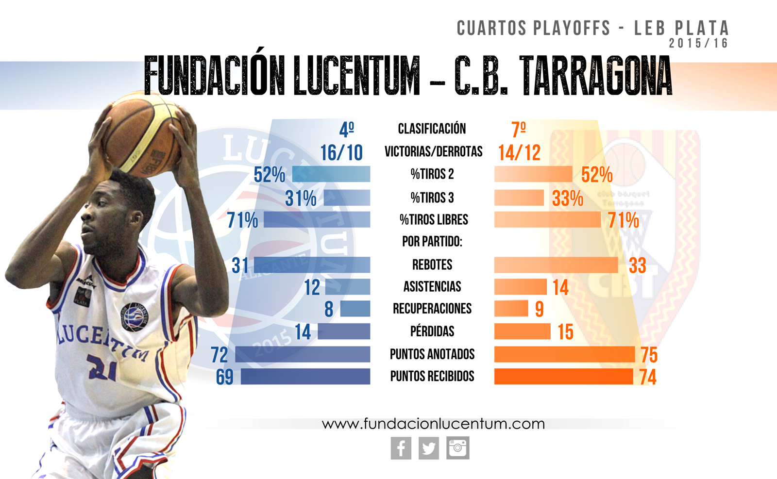 playoffs del